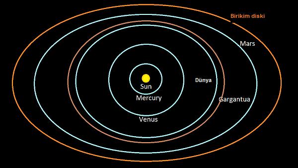 Interstellar filminde Gargantua kara deliğinin büyüklüğü.