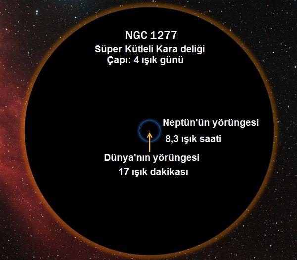 Gerçekten büyük bir süper kütleli kara delik.