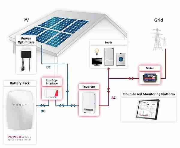 tesla-elon_musk-solarcity-gürneş_enerjisi-güneş_paneli