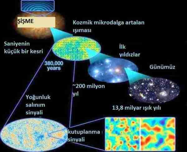 evren-evren_boşluktan_nasıl_oluştu-alan_guth-enflasyon-şişme