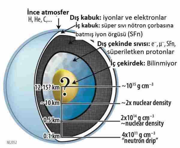 ODTÜ ve Başkent Üniversitesi uzayda yeni bir nötron yıldızı keşfetti.
