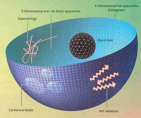 holografik-evren-ilkesi