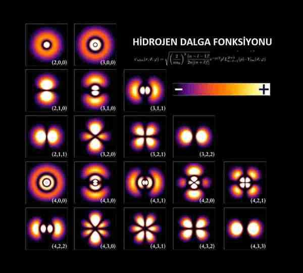Kuantum-mekaniğinde-atomlar-neye-benziyor
