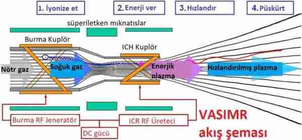 Vasimr-roketi-ile-mars-a-40-gunde-nasil-gideriz