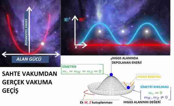 Vakum-bozunumu-evreni-nasıl-yok-eder