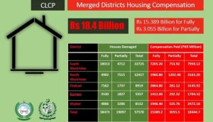 KP govt releases Rs18.4bn for reconstruction of houses in tribal districts