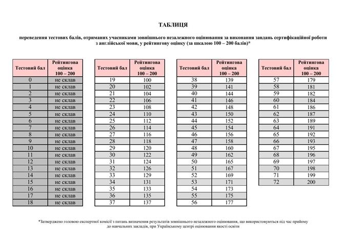 Появились таблицы перевода тестовых баллов за ВНО в 200