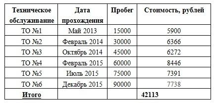 Стоимость технического обслуживания КИА РИО