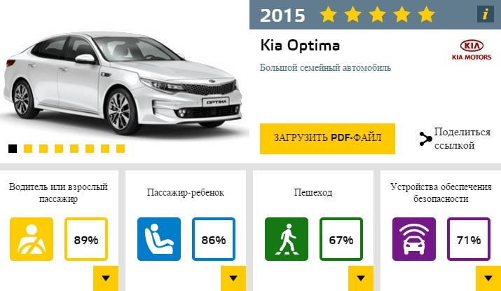 KIA Optima EuroNCAP 2015