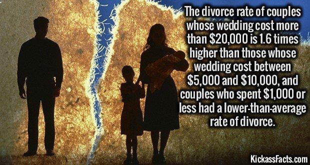 1780 Divorce Rates