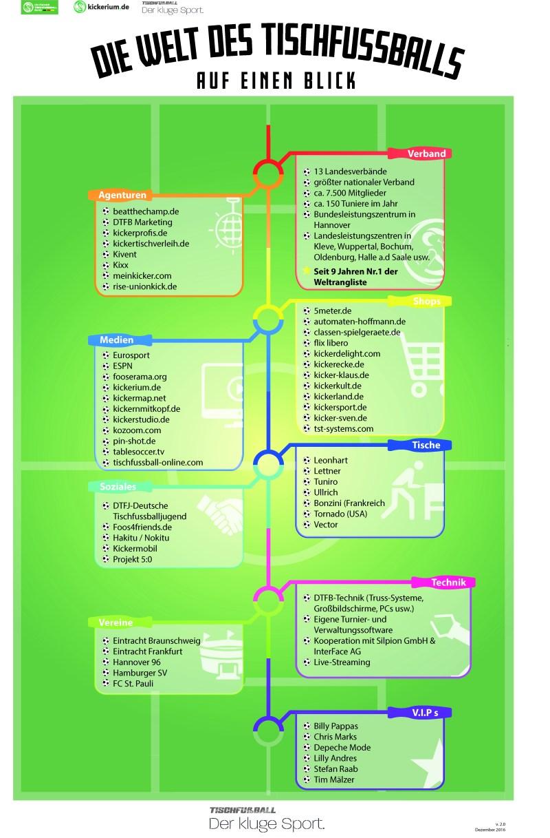 Informationsgrafik zur Welt des Tischfußballs (futureorg Institut/DTFB)