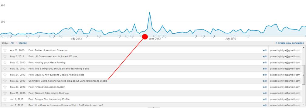 Annotations in Google Analytics Peak