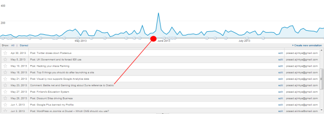 Annotations in Google Analytics Peak