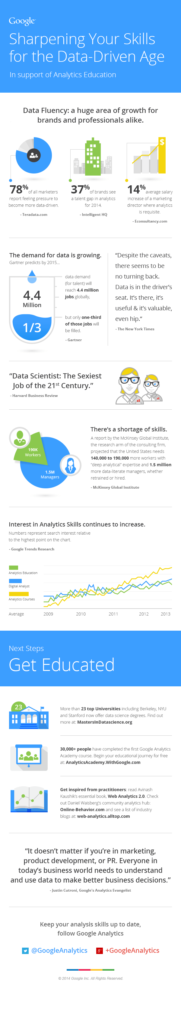 Google Analytics Education Infographic - 2014