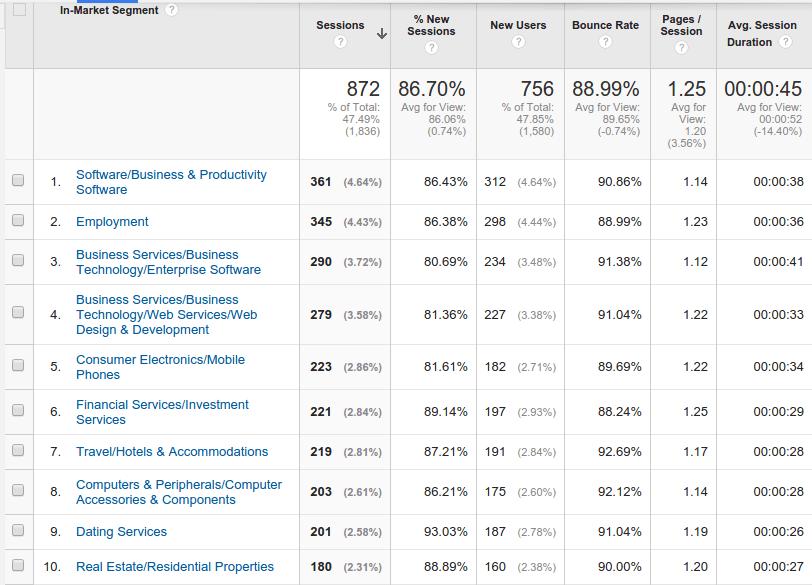 Google Analytics In-Market Segments