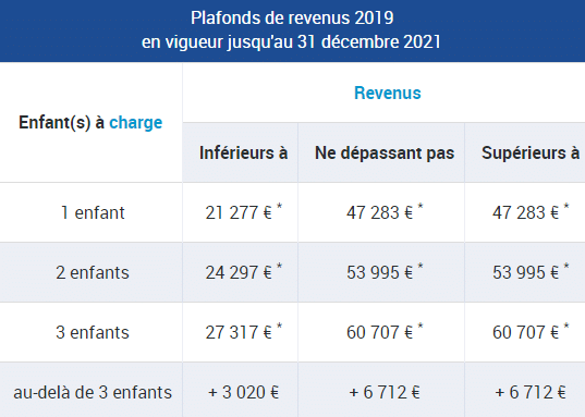 tableau de la caf illustrant les plafonds de revenus en vigueur jusqu'au 31 décembre 2021