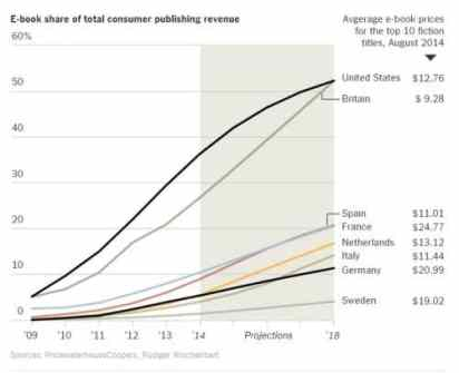 EBooks Will Outsell Print by 2018, Predicts PricewaterhouseCoopers