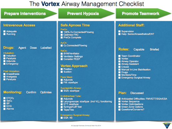 Checklist to complement The Vortex Approach