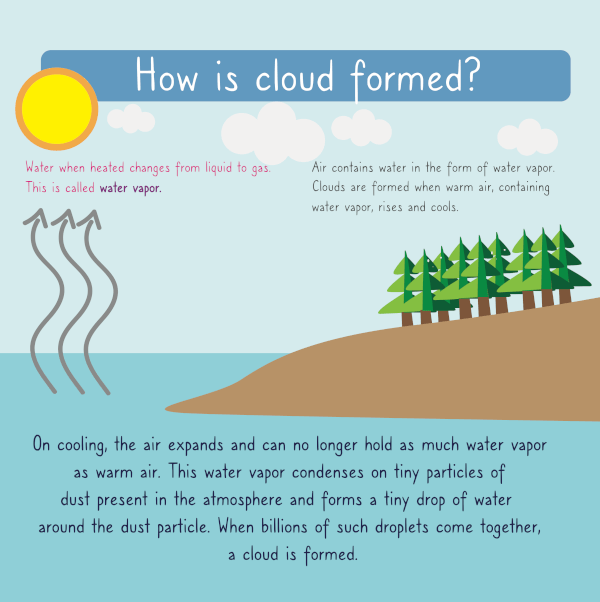 how clouds are formed