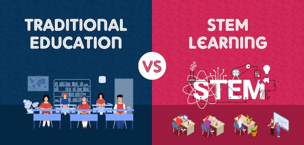 STEM Learning for Kids