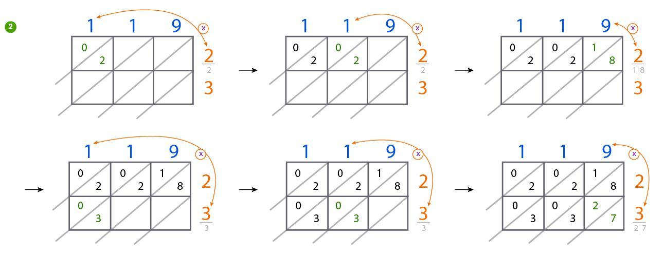 Multiplication By Lattice Method Worksheets