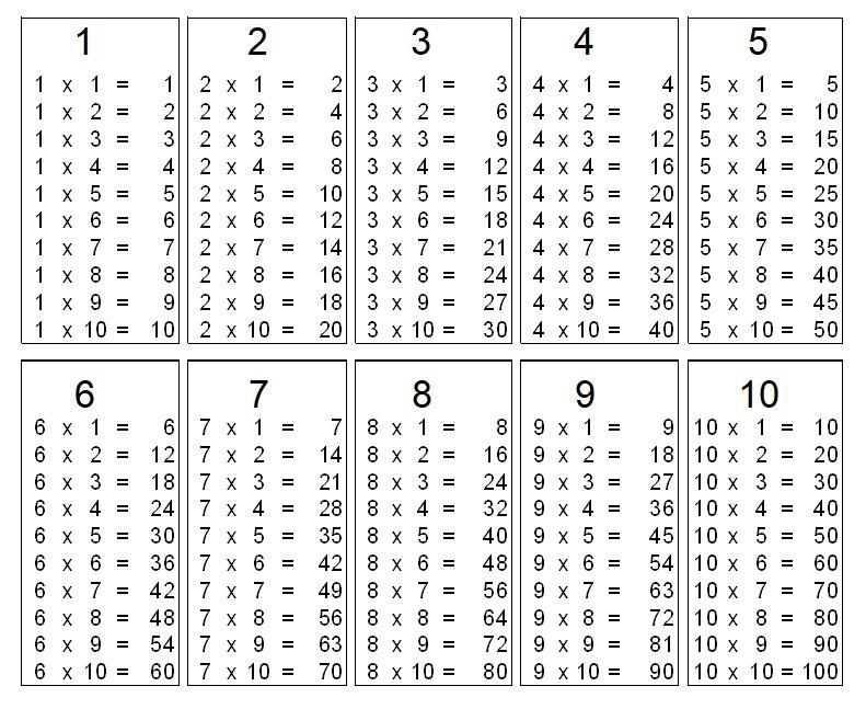 Multiplication Worksheets Tables 1-5