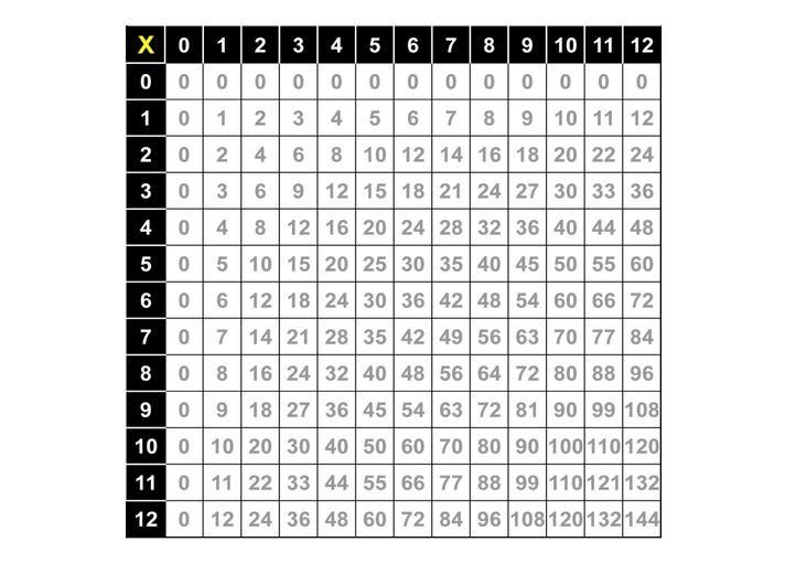 Long Multiplication Worksheets With Grids