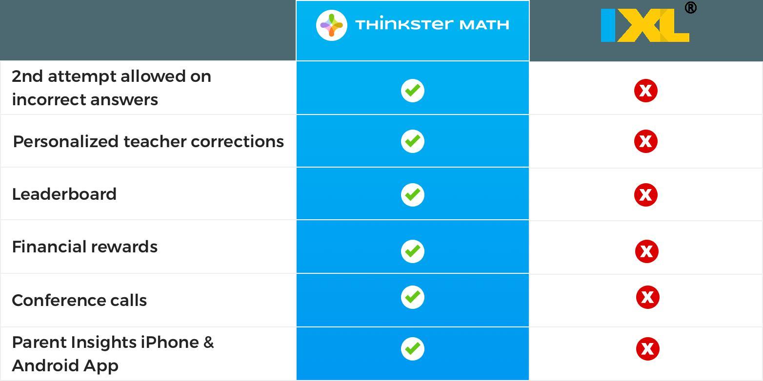 Grade 5 Math Worksheets Ixl