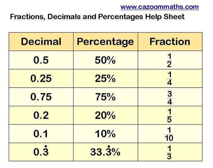 Math Percentages Worksheets Printable
