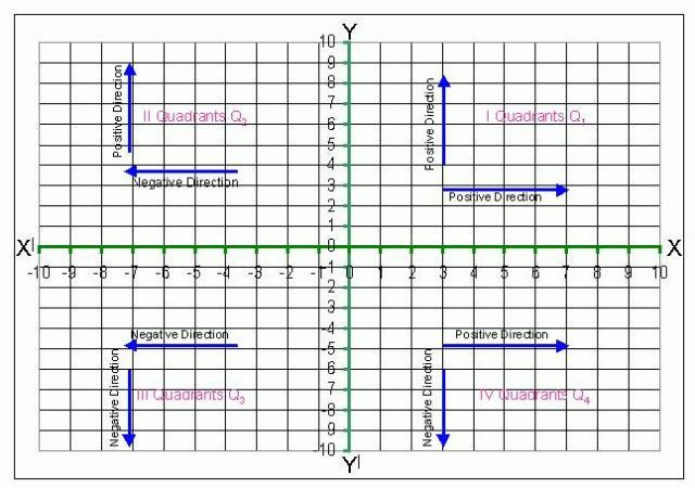 Math Quadrants Worksheets 1
