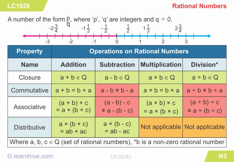 Math Worksheets Rational Numbers 1