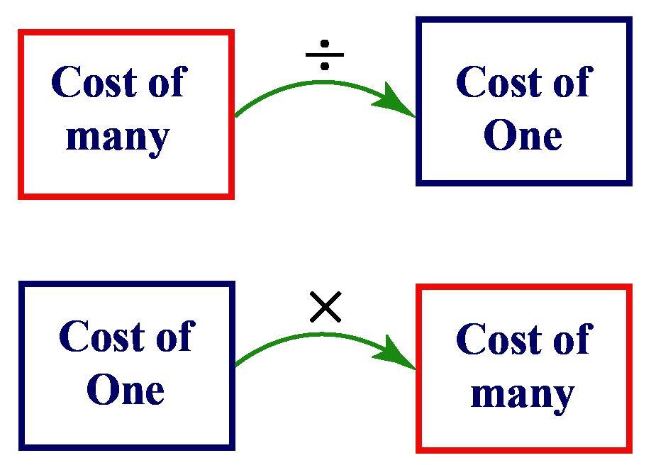 Math Worksheets Unitary Method 3