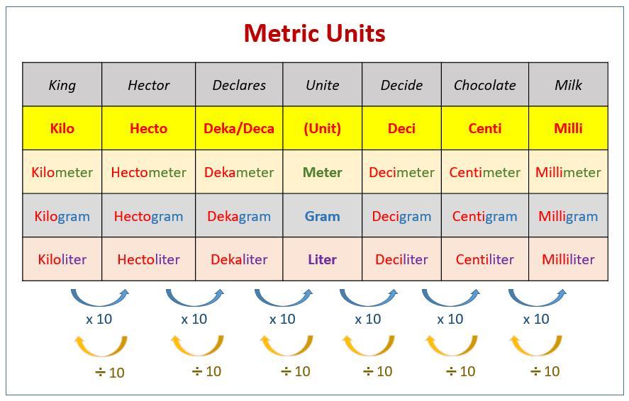 Math Worksheets Units Of Measurement 2