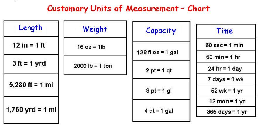 Math Worksheets Units Of Measurement 6