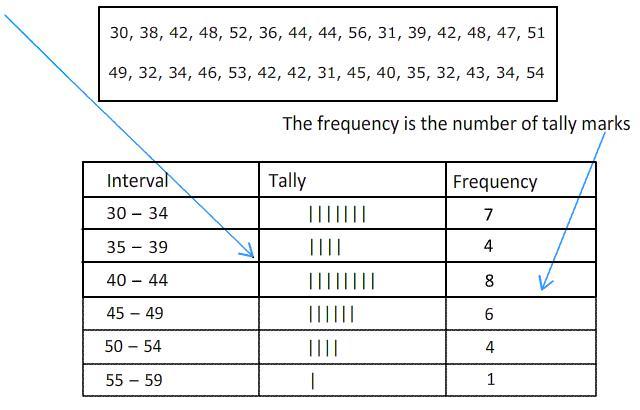 Algebra Histogram Worksheets 5
