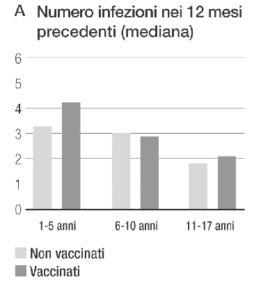 vaccini burioni