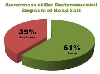 Awareness of the Impacts of Road Salt