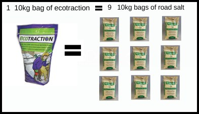 EcoTraction = 9 bags of road salt