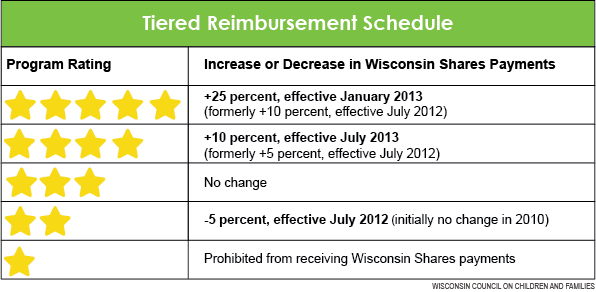 Tiered Reimbursement Table