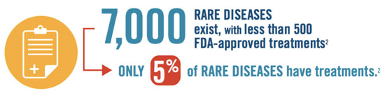 rare disease cures