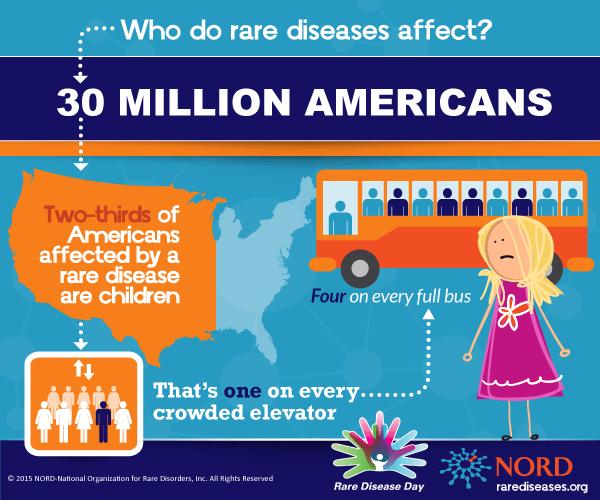 rare disease statistics