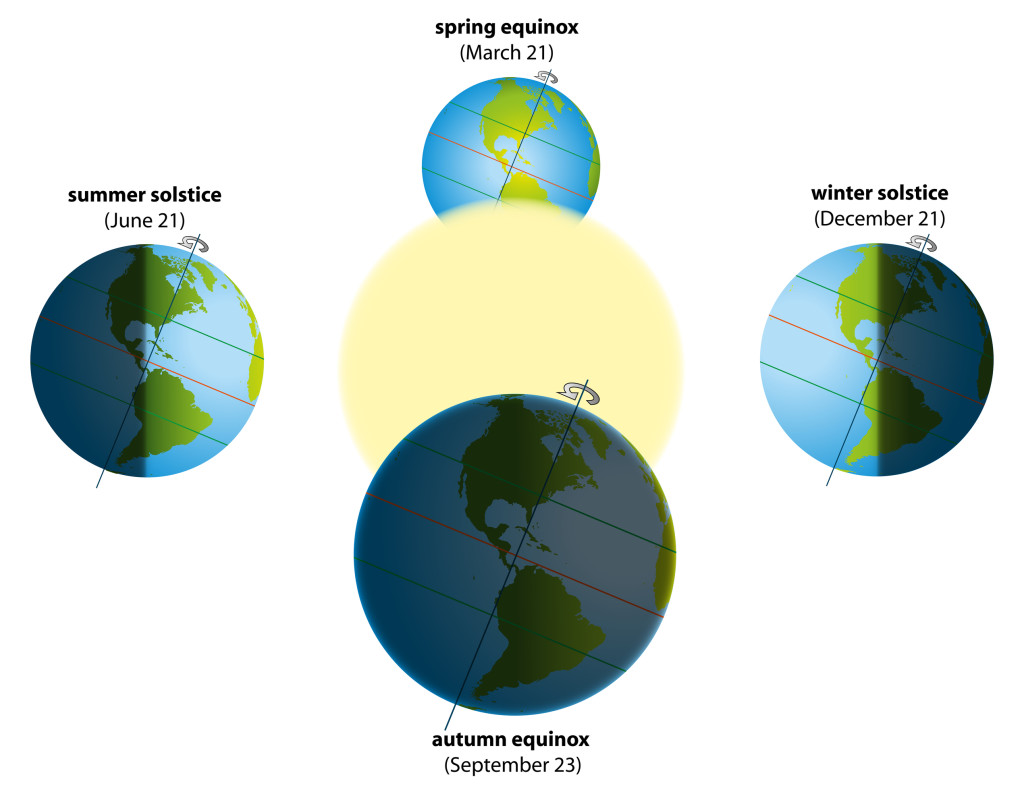 Earth S Orbit And The Seasons