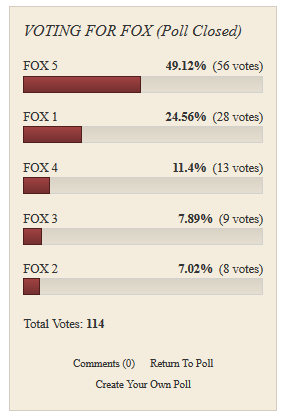 voting_fox_results