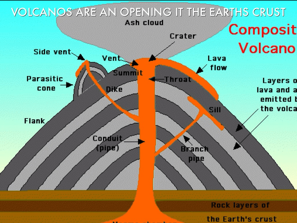 Diagram Of A Volcano For Kids