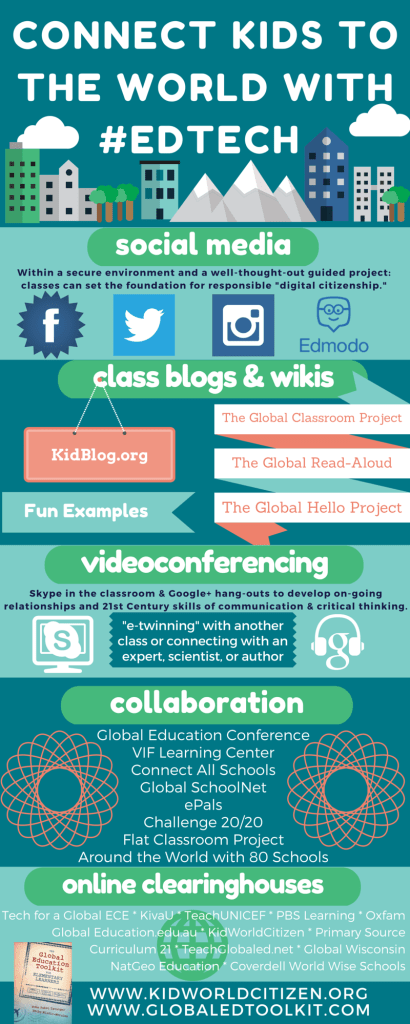 Connect Students Globaled Edtech Infographic- Kid World Citizen