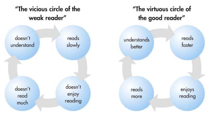 Vicious and Virtuous Circles in Reading- Kid World Citizen