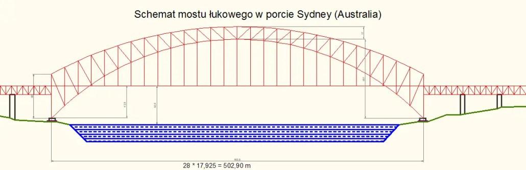 Sydney Harbour Bridge Measurements