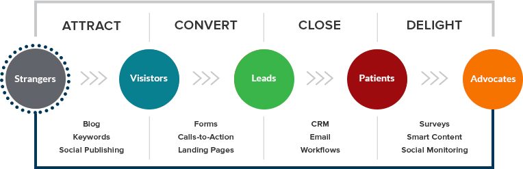 Healthcare-Inbound-Marketing-Methodology