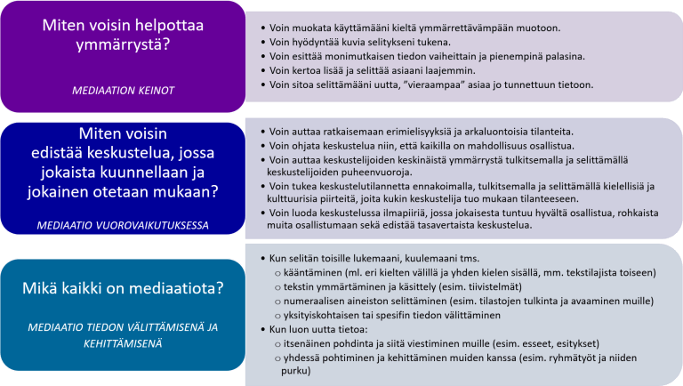 """The image is an infographic consisting of three list levels. List levels consist of the opening headings on the left and the content list on the right. The infographic says the following:  First list level:  How can I make understanding easier? Mediation means  - I can edit the language I use to a more understandable format.  - I can take advantage of the images to support my explanation.  - I can present complex information in stages and in smaller pieces.  - I can tell you more and explain my point more broadly.  - I can bind myself to explaining the new, """"more foreign"""" thing to the already well-known knowledge.  Second list level:  How can I promote a debate in which everyone is listened to and everyone is involved? Meditation interacts  - I can help resolve disagreements and sensitive situations.  - I can guide the debate so that everyone has the opportunity to participate.  - I can help the inter-discussion understanding by interpreting and explaining the speakers' speeches.  - I can support the debate situation by anticipating, interpreting and explaining the linguistic and cultural features that each debated person brings into the situation.  - I can create an atmosphere in a debate where everyone feels good to participate, encourage others to participate and promote an equal debate.  Third list level:  What is all about meditation? Meditation as a communication and development of knowledge  - When I explain to others what I read, what I hear, etc. - translation (incl. between different languages and within one language, including: type of text) - understanding and processing of the text (e.g. summaries) - explaining the numerical material (e.g. interpretation and opening of statistics to others)  - transmission of detailed or specific information;   - When I create new information: - independent reflection and communication with others (e.g. essays, presentations) - co-reflection and development with others (e.g. group work and their demolition)"""