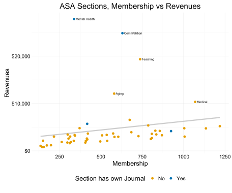 ASA Section Memberships.